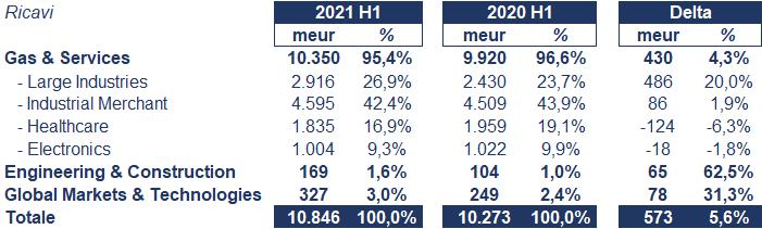 Air Liquide bilancio 2021: andamento fatturato e trimestrale