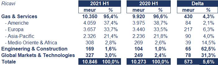 Air Liquide bilancio 2021: andamento fatturato e trimestrale 2