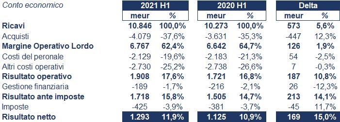 Air Liquide bilancio 2021: andamento fatturato e trimestrale 3