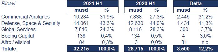Boeing bilancio 2021: andamento fatturato e trimestrale