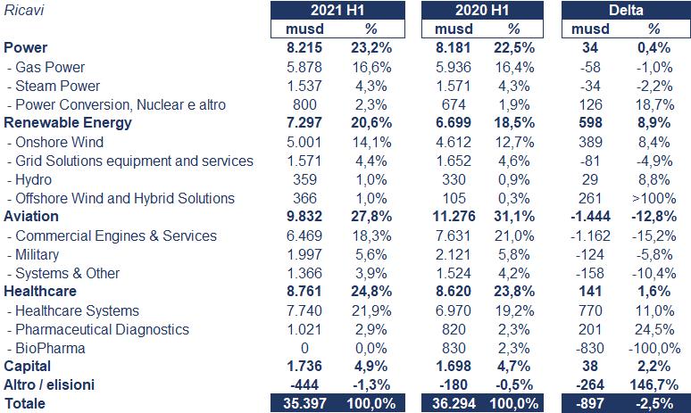 General Electric bilancio 2021: andamento fatturato e trimestrale