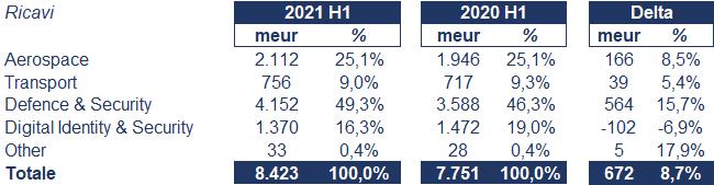 Thales bilancio 2021: andamento fatturato e trimestrale