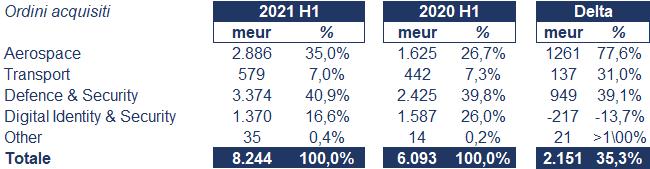 Thales bilancio 2021: andamento fatturato e trimestrale 2