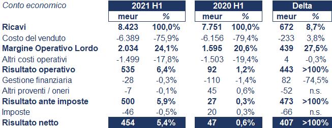 Thales bilancio 2021: andamento fatturato e trimestrale 4