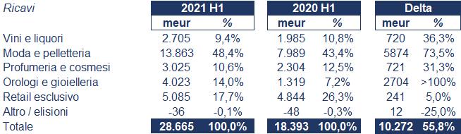 Lvmh bilancio 2021: andamento fatturato e trimestrale