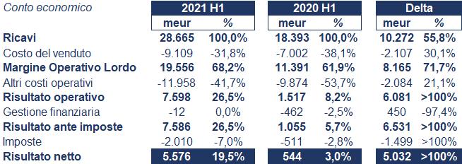Lvmh bilancio 2021: andamento fatturato e trimestrale 2