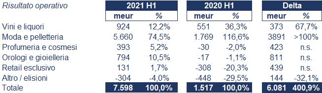 Lvmh bilancio 2021: andamento fatturato e trimestrale 3