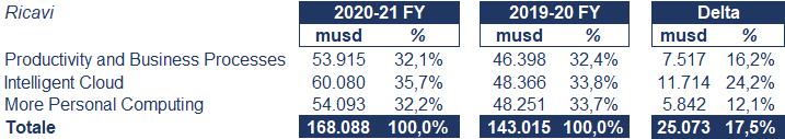 Microsoft bilancio 2021: andamento fatturato e trimestrale