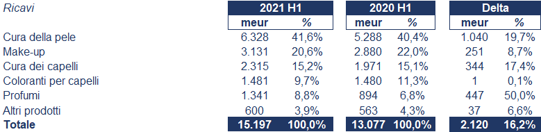 L'Oréal bilancio 2021: andamento fatturato e trimestrale 2