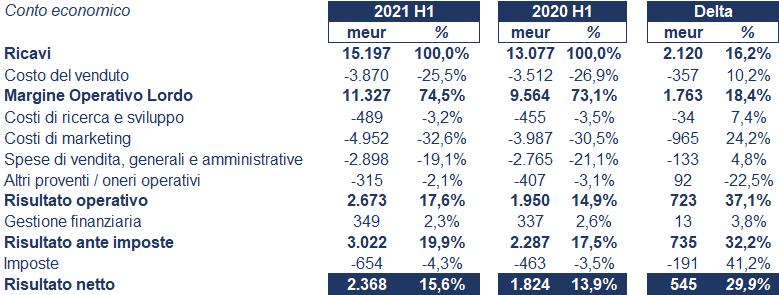 L'Oréal bilancio 2021: andamento fatturato e trimestrale 4
