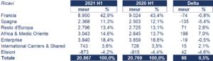 Orange bilancio 2021: andamento fatturato e trimestrale 2