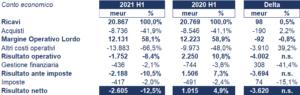 Orange bilancio 2021: andamento fatturato e trimestrale 3