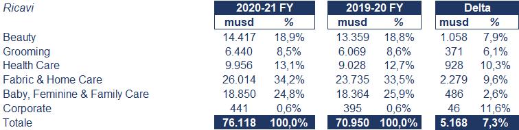 P&G bilancio 2021: andamento fatturato e trimestrale