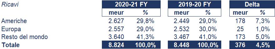 Pernod Ricard bilancio 2021: andamento fatturato e trimestrale