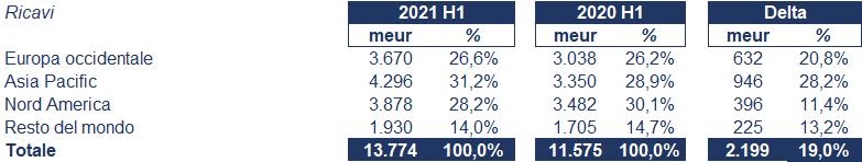 Schneider Electric bilancio 2021: andamento fatturato e trimestrale 2