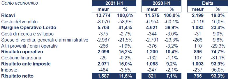 Schneider Electric bilancio 2021: andamento fatturato e trimestrale 3