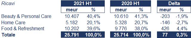 Unilever bilancio 2021: andamento fatturato e trimestrale