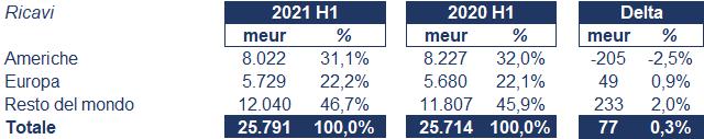 Unilever bilancio 2021: andamento fatturato e trimestrale 2