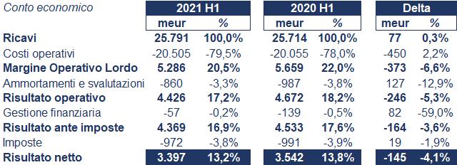 Unilever bilancio 2021: andamento fatturato e trimestrale 3