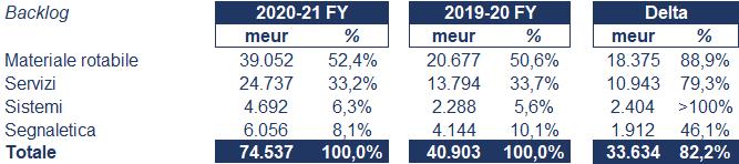 Alstom bilancio 2020: andamento fatturato e trimestrale 3