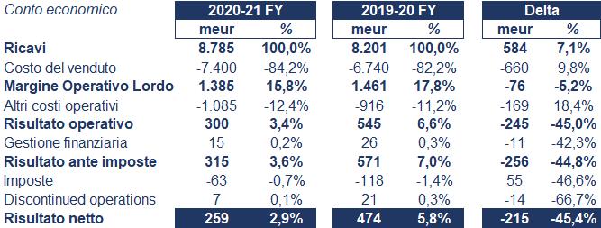 Alstom bilancio 2020: andamento fatturato e trimestrale 5