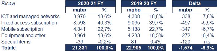 BT Group bilancio 2020: andamento fatturato e trimestrale 2