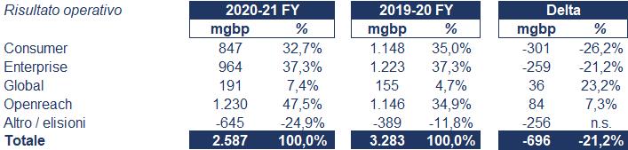 BT Group bilancio 2020: andamento fatturato e trimestrale 4