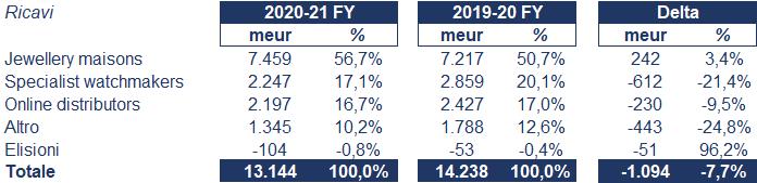 Richemont bilancio 2020: andamento fatturato e trimestrale