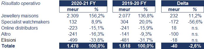 Richemont bilancio 2020: andamento fatturato e trimestrale 4