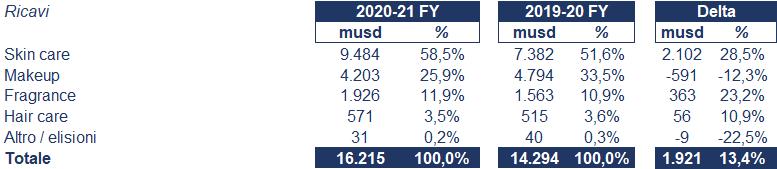 Estée Lauder bilancio 2021: andamento fatturato e trimestrale