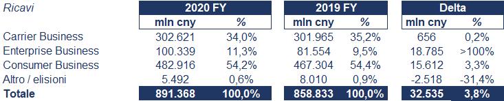 Huawei bilancio 2020: andamento fatturato e trimestrale