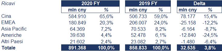 Huawei bilancio 2020: andamento fatturato e trimestrale 2