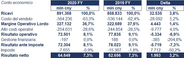 Huawei bilancio 2020: andamento fatturato e trimestrale 3