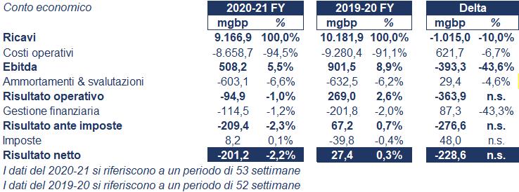Marks & Spencer bilancio 2020: andamento fatturato trimestrale 2