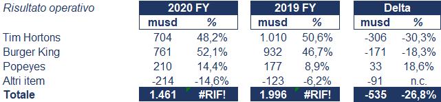 Restaurant Brands bilancio 2020: andamento fatturato e trimestrale 4