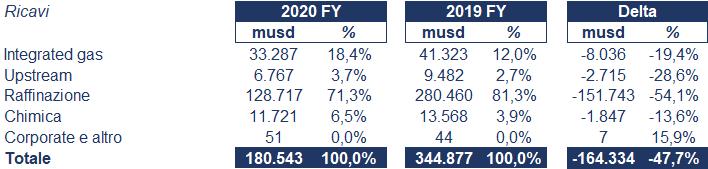 Royal Ducth Shell bilancio 2020: andamento fatturato e trimestrale