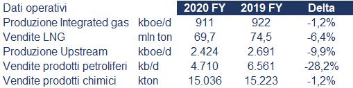 Royal Ducth Shell bilancio 2020: andamento fatturato e trimestrale 2