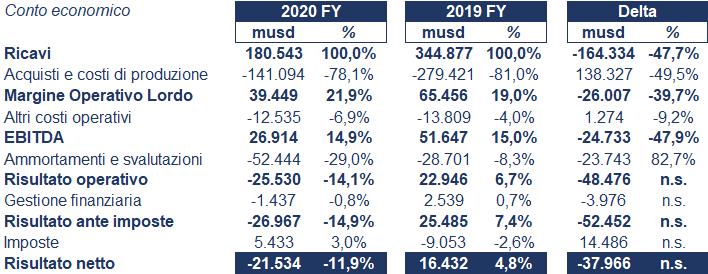 Royal Ducth Shell bilancio 2020: andamento fatturato e trimestrale 3