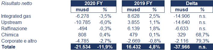 Royal Ducth Shell bilancio 2020: andamento fatturato e trimestrale 4