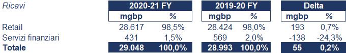J Sainsbury bilancio 2020: andamento fatturato e trimestrale