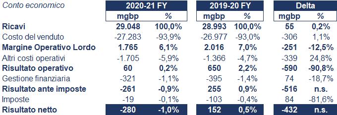 J Sainsbury bilancio 2020: andamento fatturato e trimestrale 2