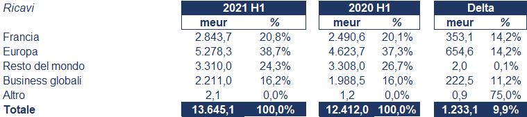 Veolia bilancio 2021: andamento fatturato e trimestrale 2