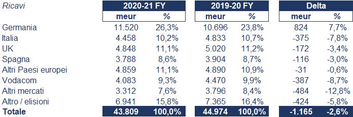 Vodafone bilancio 2020: andamento fatturato e trimestrale