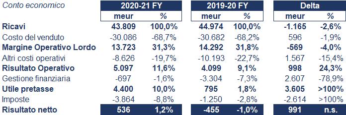 Vodafone bilancio 2020: andamento fatturato e trimestrale 2