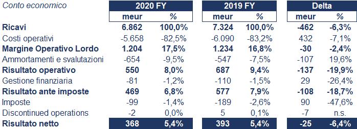 a2a bilancio 2020: andamento fatturato e trimestrale 3