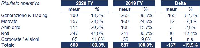 a2a bilancio 2020: andamento fatturato e trimestrale 4