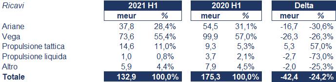 Avio bilancio 2021: andamento fatturato e trimestrale