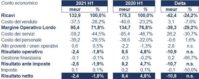 Avio bilancio 2021: andamento fatturato e trimestrale 2