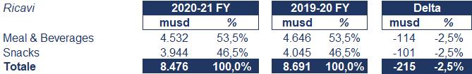 Campbell Soup bilancio 2021: andamento fatturato e trimestrale