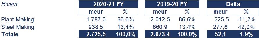 Danieli bilancio 2021: andamento fatturato e trimestrale